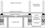 Сливная яма для бани: несколько вариантов строительства – пошагово