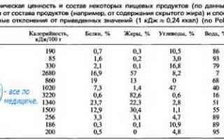 Таблица содержания белков, жиров и углеводов в продуктах питания, суточная норма потребления белков, жиров и углеводов
