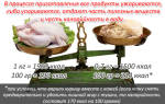 Таблица калорийности готовых блюд: как посчитать калории в готовых блюдах для похудения